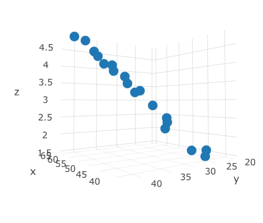 Regression with Two Independent Variables by Michael Brannick
